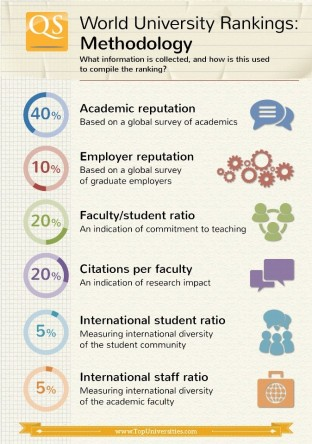 World Universities Ranking Methodolgies